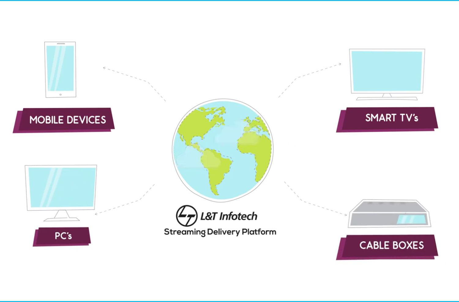 Cloud based Video Streaming Delivery Platform
