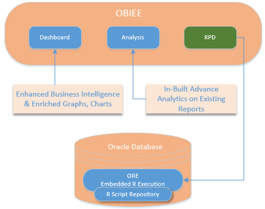 Integrating Oracle R with Oracle BI Enterprise Edition 12c - LTI