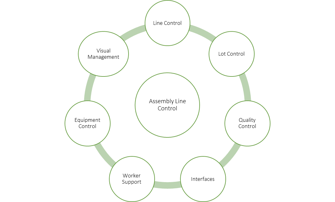 characteristics of an assembly line control lti