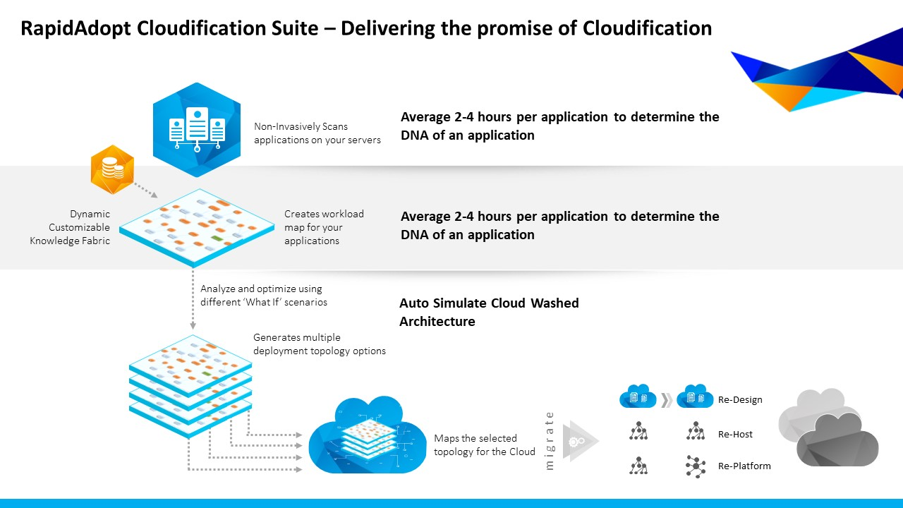RapidAdopt Cloudification Suite