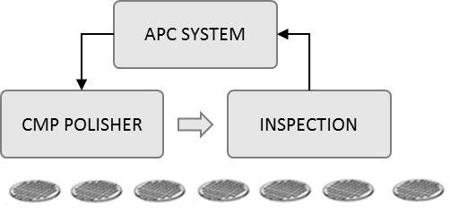 Advanced Process Control in Semiconductor Manufacturing