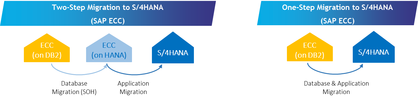 The Right Time to Migrate to SAP S/4HANA Platform