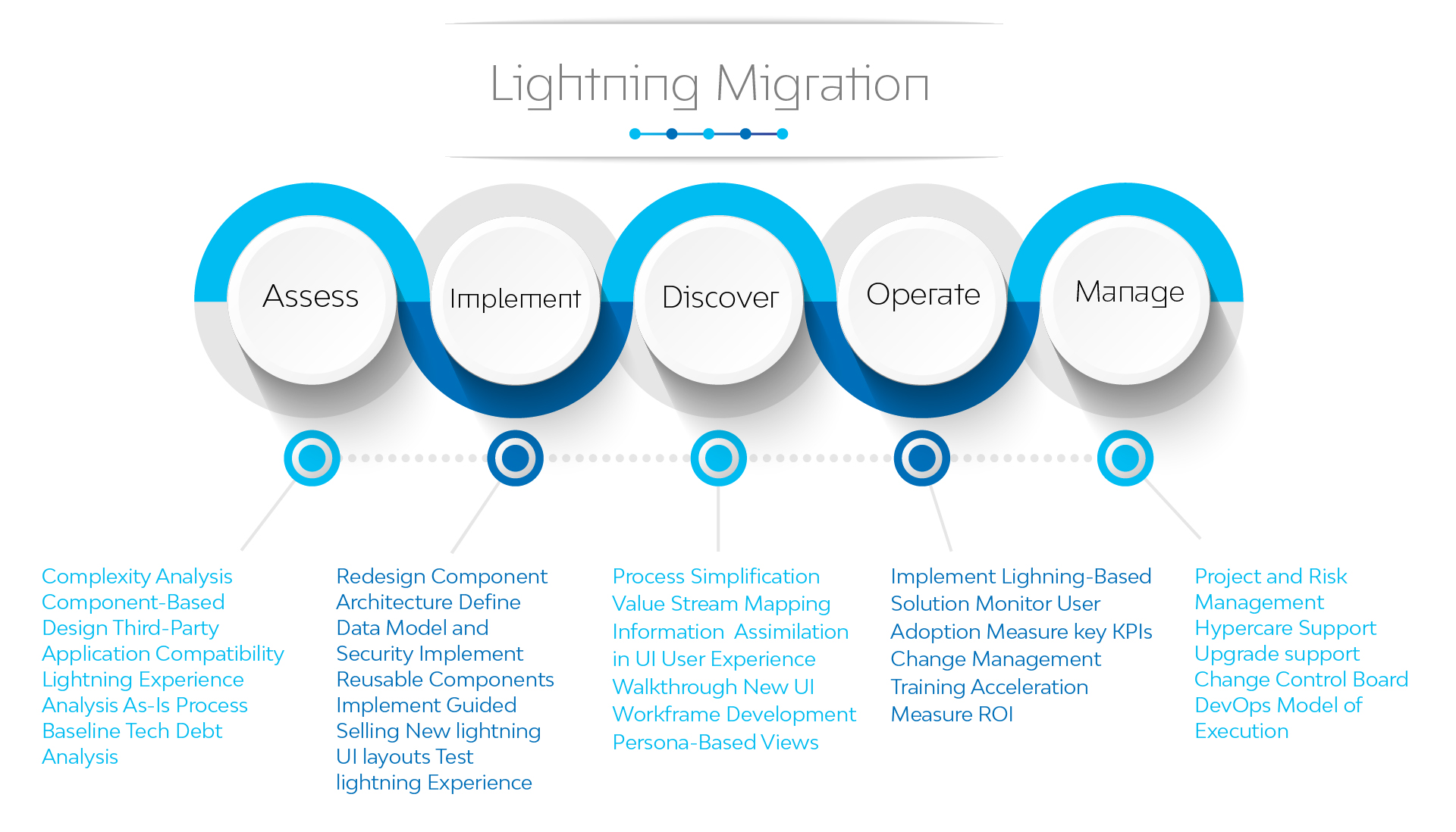 Migration to Salesforce Lightning, Lightning Migration Framework - LTI